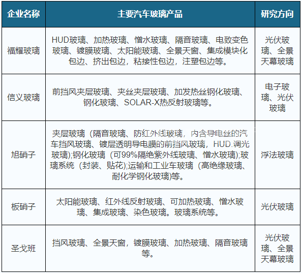 2020年汽车玻璃行业TOP5厂商的主要产品和研究方向