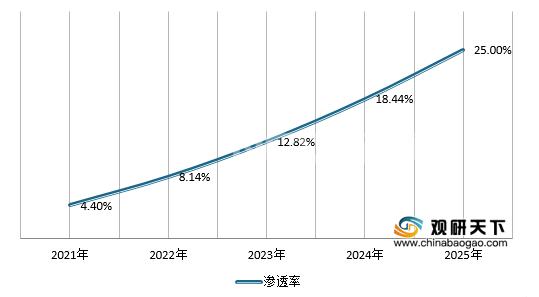 2021年-2025年全景天幕玻璃渗透率预测