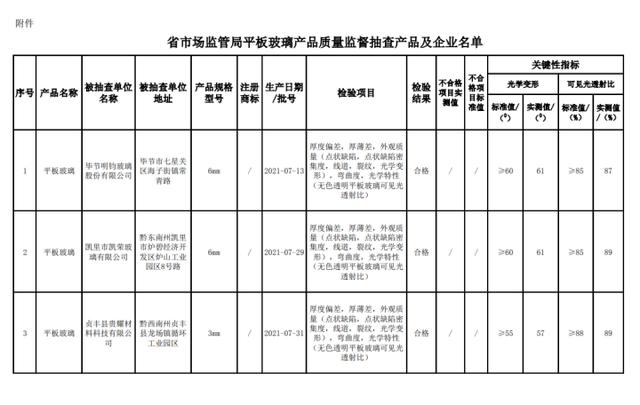 贵州省市场监管局平板玻璃产品质量监督抽查产品及企业名单